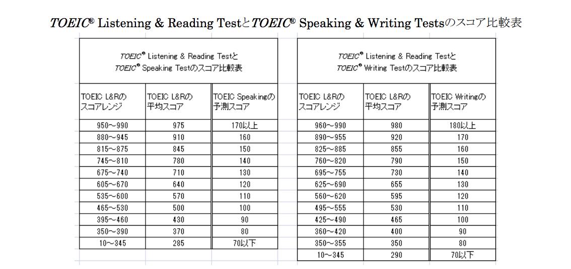 出典:一般社団法人 国際ビジネスコミュニケーション協会 TOEIC公式サイト|TOEIC LRとTOEIC S&Wのスコア比較表